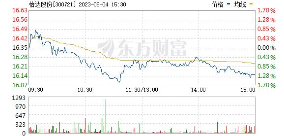怡达股份(300721)
