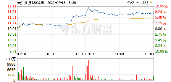 光弘科技(300735)
