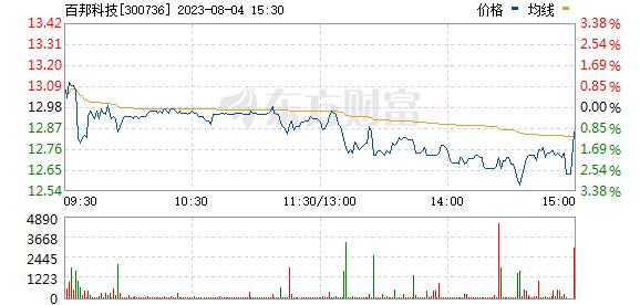 百华悦邦(300736)
