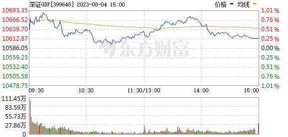深证gdp_闯关10万亿,中国最富500人身家 上海 北京 深圳GDP(2)