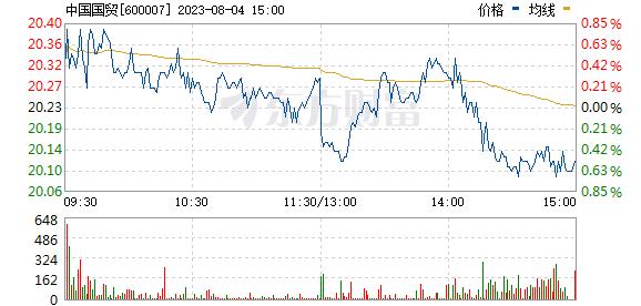 中国国贸(600007)