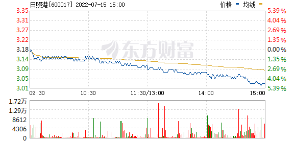 日照港(600017)