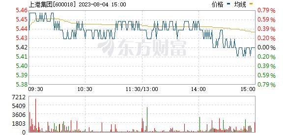 上港集团(600018)