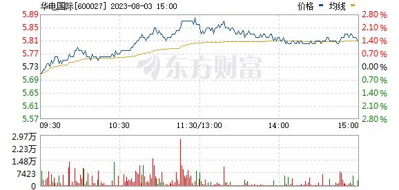 华电国际(600027)