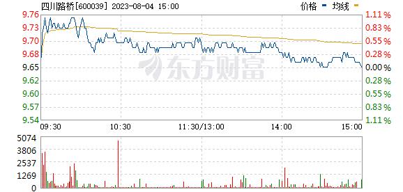 四川路桥(600039)