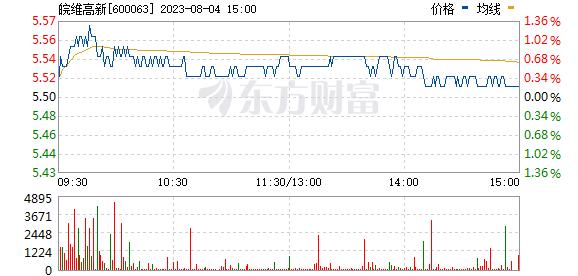 皖维高新(600063)
