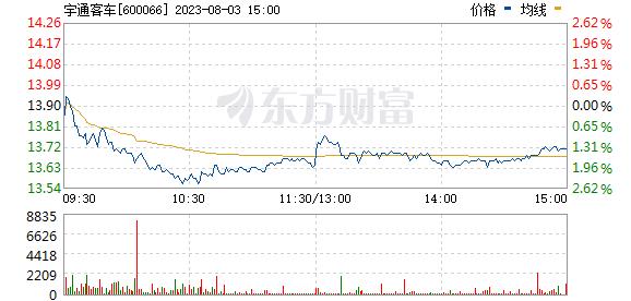 宇通客车(600066)