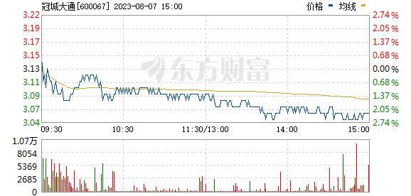 冠城大通(600067)