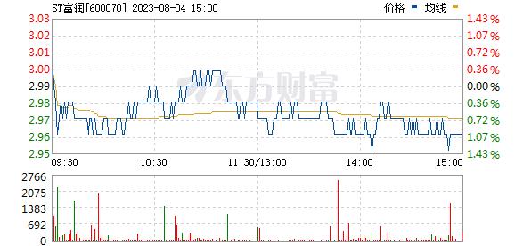 浙江富润(600070)