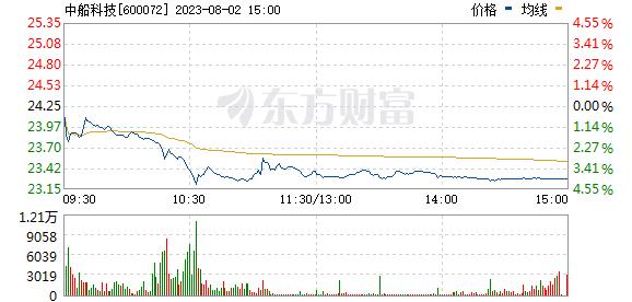 中船科技(600072)