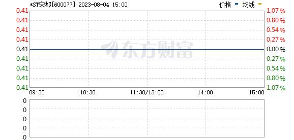 宋都股份(600077)