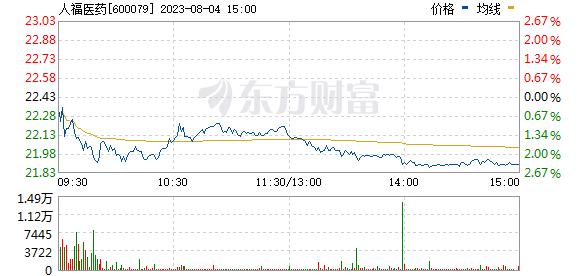 人福医药(600079)