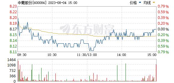 中葡股份(600084)