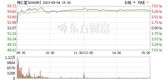同仁堂(600085)