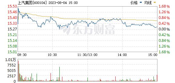 上汽集团(600104)