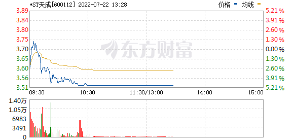*ST天成(600112)