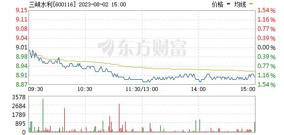 三峡水利(600116)