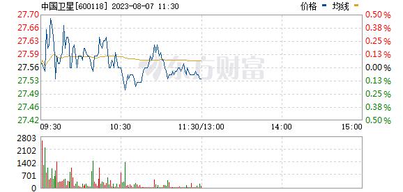 中国卫星(600118)