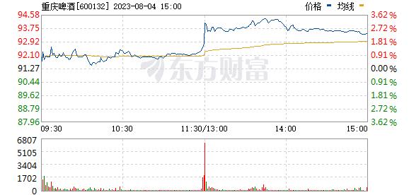 ����ơ��(600132)
