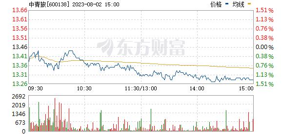 中青旅(600138)