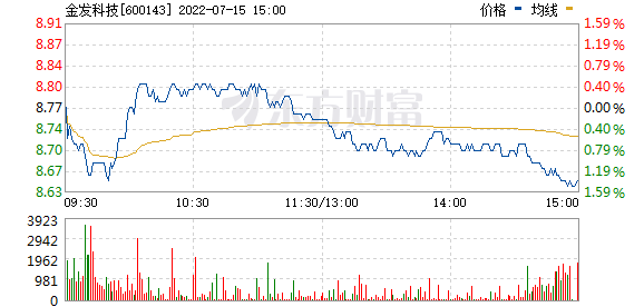 金发科技(600143)