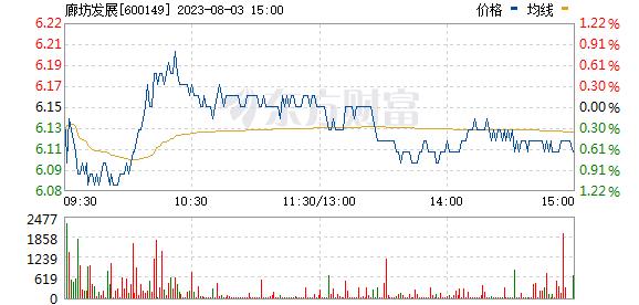 廊坊发展(600149)