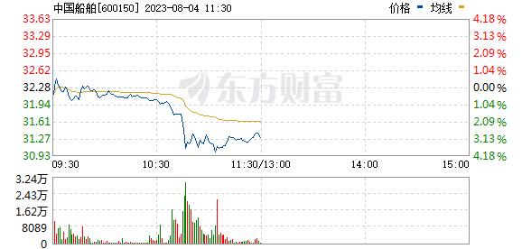 中国船舶(600150)