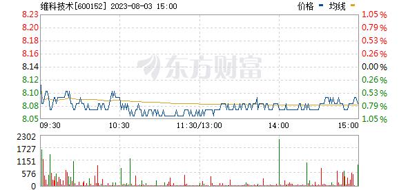 维科精华(600152)