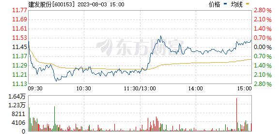 建发股份(600153)