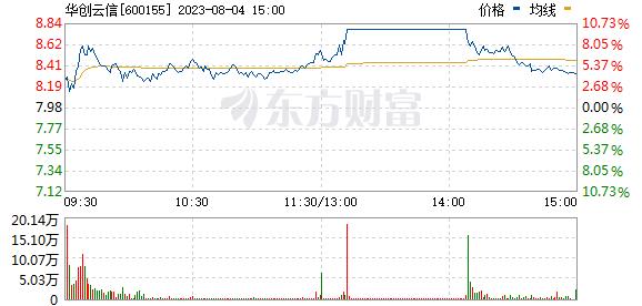 宝硕股份(600155)