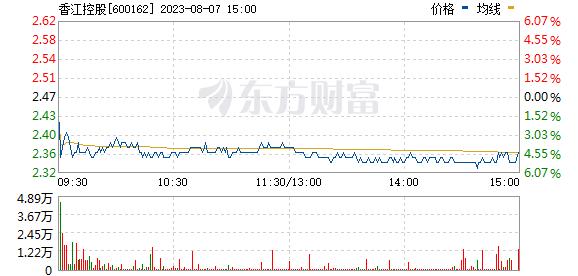 香江控股(600162)