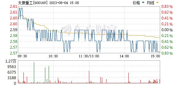 太原重工(600169)