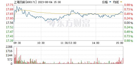 上海贝岭(600171)