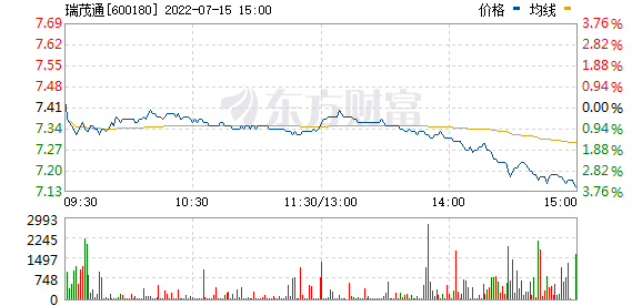 瑞茂通(600180)