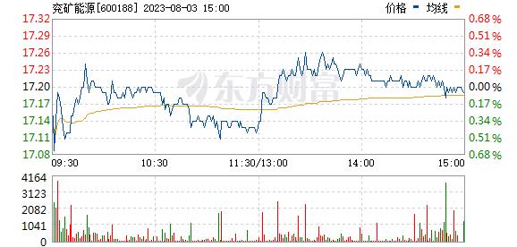 兖州煤业(600188)