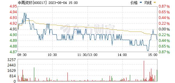 中再资环(600217)