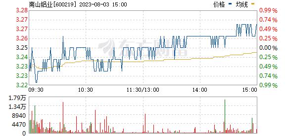 南山铝业(600219)