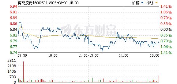 南纺股份(600250)