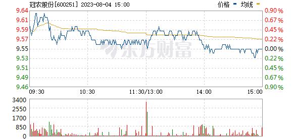 冠农股份(600251)