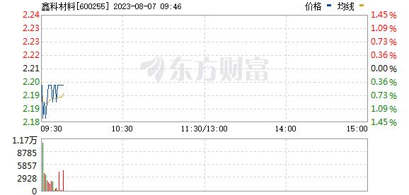 鑫科材料(600255)