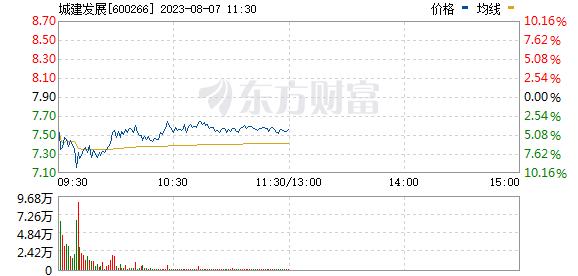 北京城建(600266)