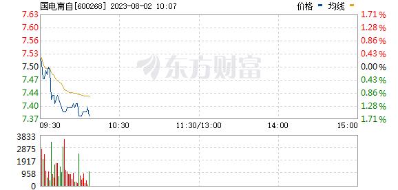 国电南自(600268)