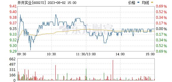 开开实业(600272)
