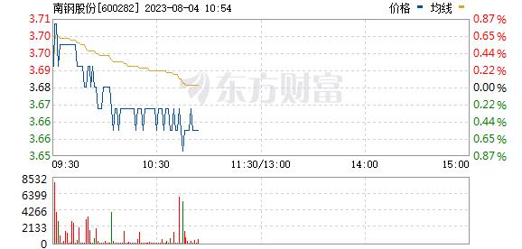 南钢股份(600282)