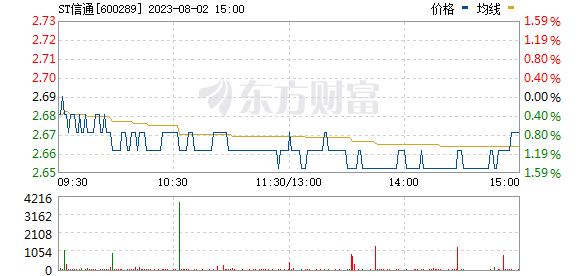 ST信通(600289)
