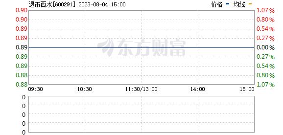 西水股份(600291)