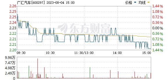 广汇汽车(600297)