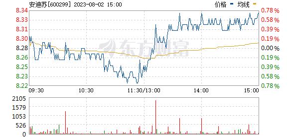 安迪苏(600299)