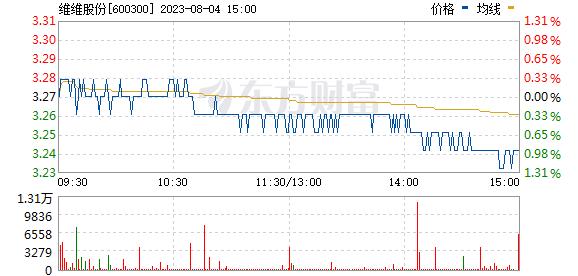 维维股份(600300)