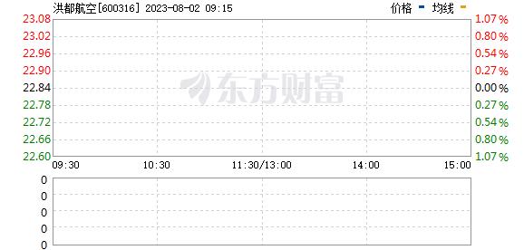 洪都航空(600316)